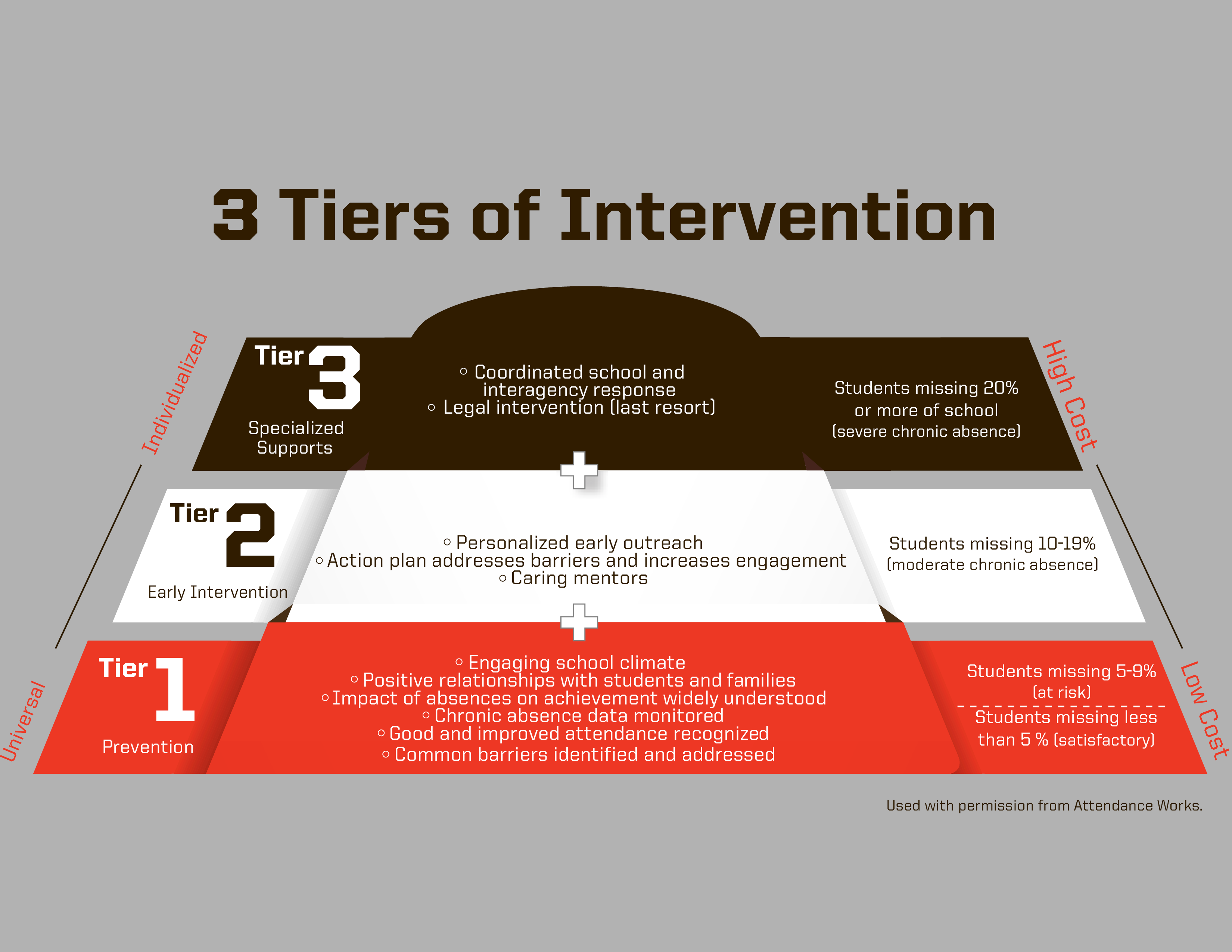 3 Tiers of Intervation